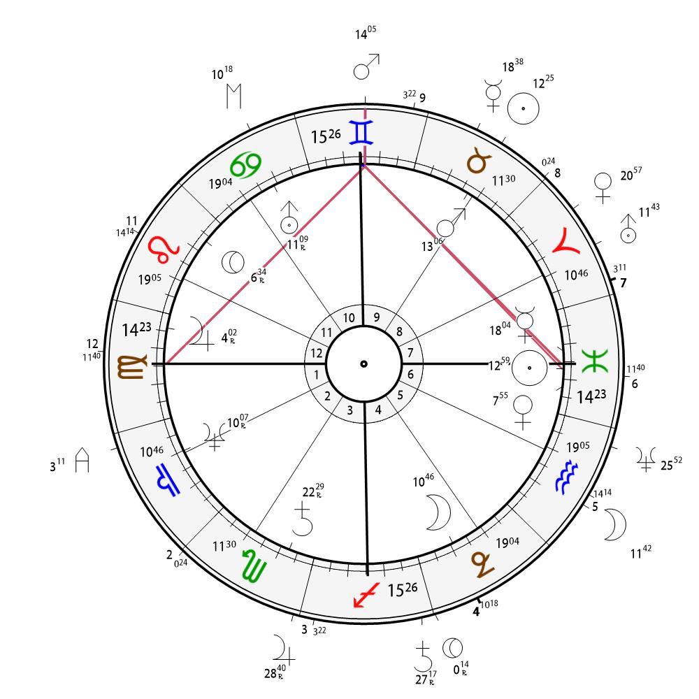 Das Horoskop der Europawahlen 2019 © Urano Millennium (urano.at)