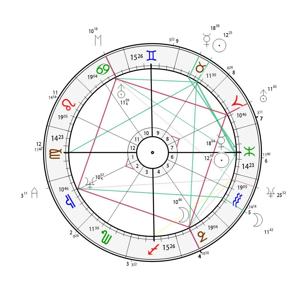 Das Horoskop Europas und der Europawahlen 2019 © Urano Millennium (urano.at)