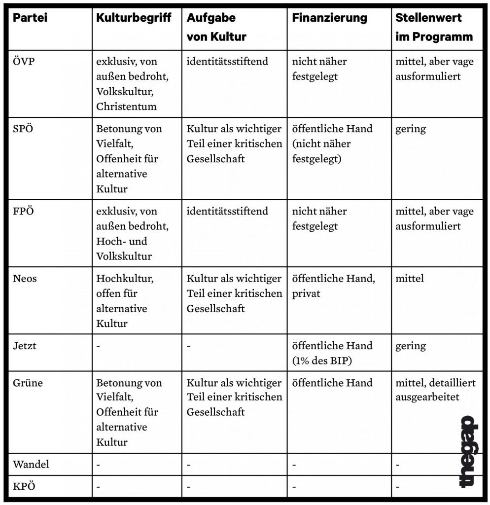 Kulturpolitik Nationalratswahl