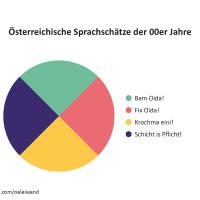 Österreich in leiwanden Offline-Grafiken